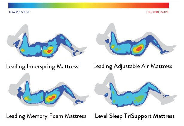 pressure on sections of the back with LevelSleep and other mattresses