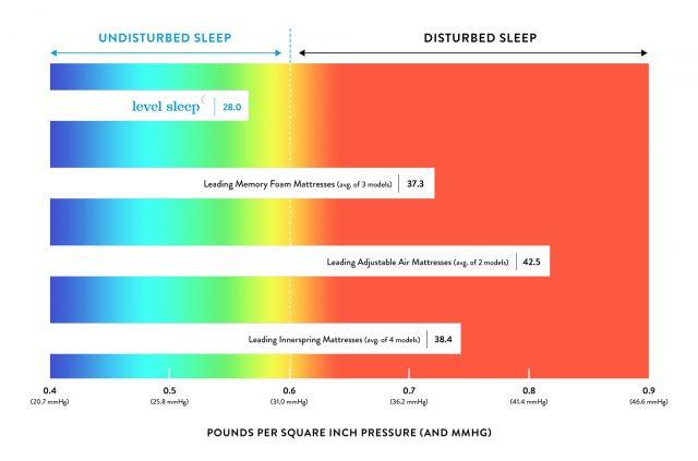 disturbed sleep chart by mattress