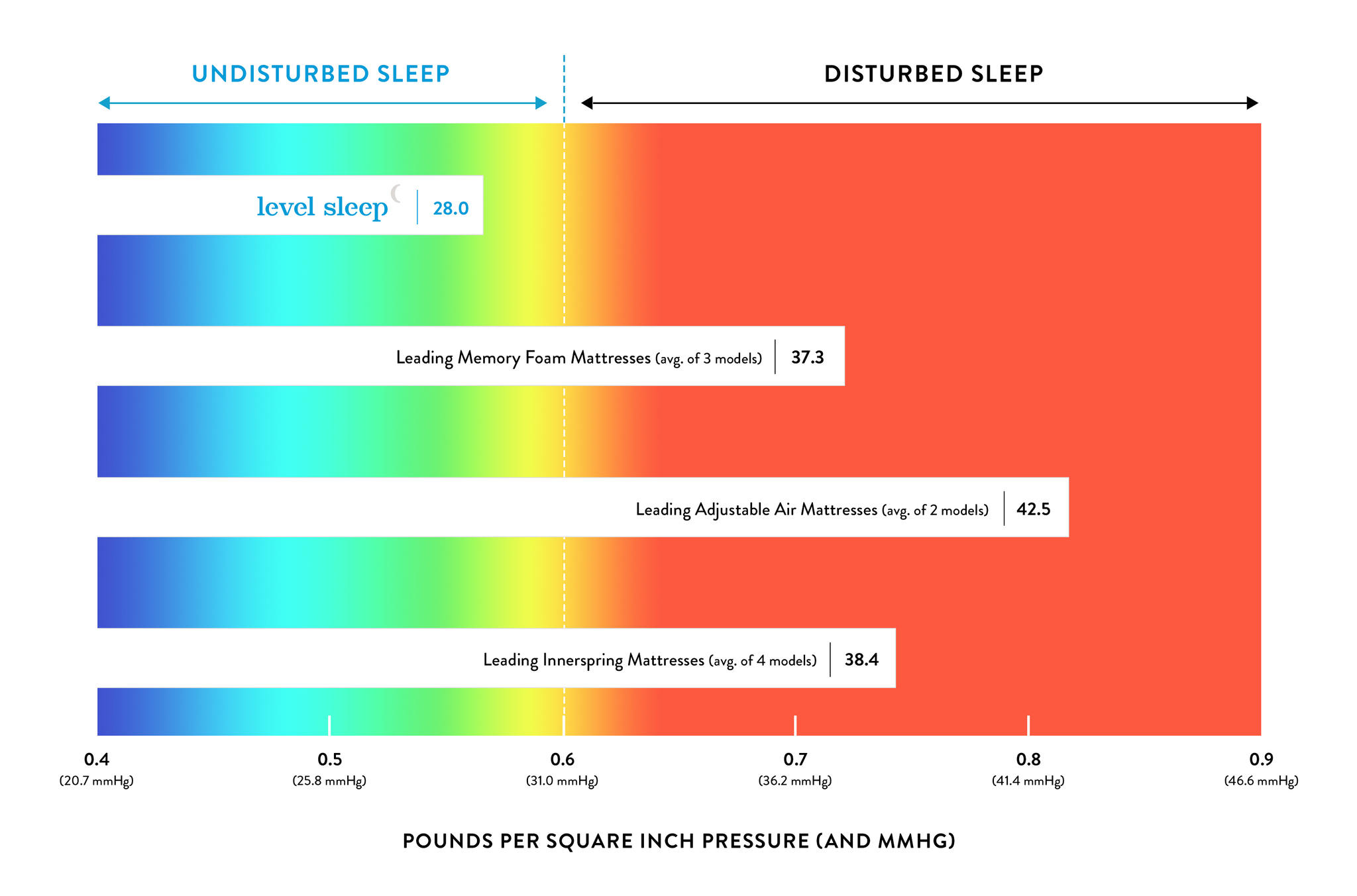 disturbed sleep chart by mattress