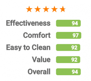 Our SnoreRx Rating
